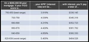 should I refinance 300x144 Should I Refinance?