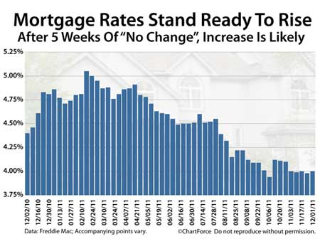freddie mac weekly rates 20111201 Mortgage Refinance Rates on the Rise